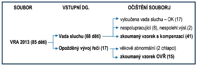 Schéma vyčlenění zkoumaných vzorků ze základního souboru.