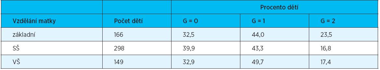 GI – distribuce dětí podle nejvyšší hodnoty ve vztahu ke vzdělání rodičů