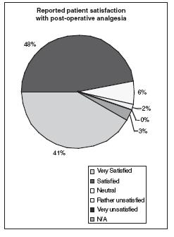 Graph 2. Reported patient satisfaction with post-operative analgesia
