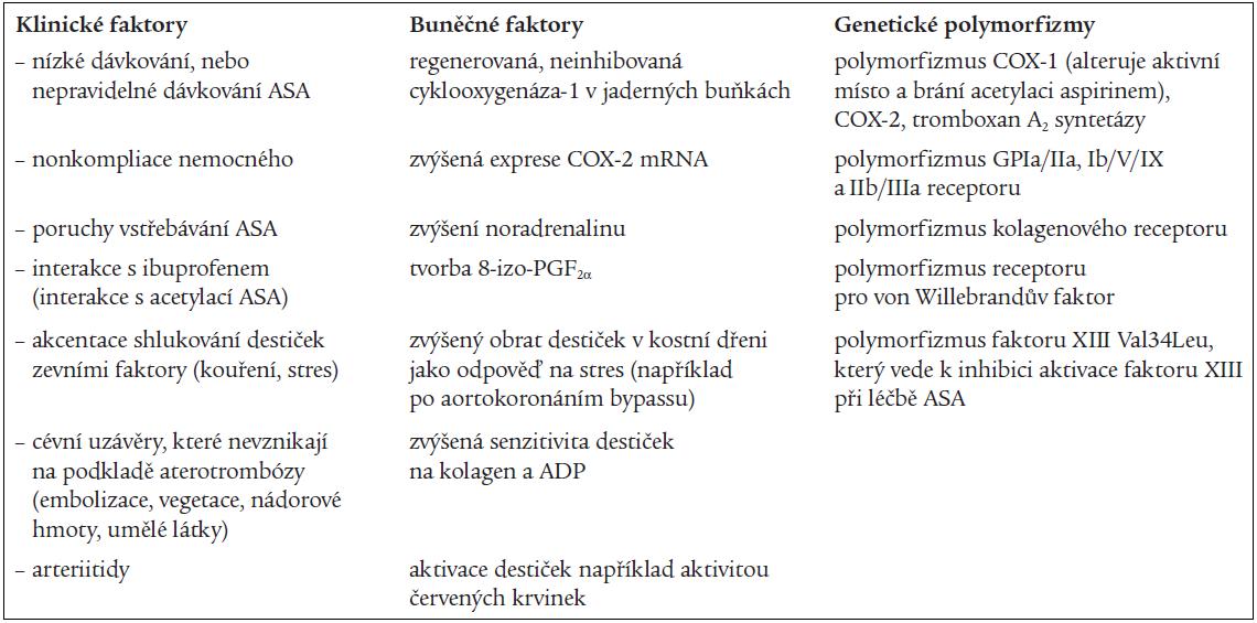 Faktory ovlivňující aspirinovou rezistenci [4,10,11].