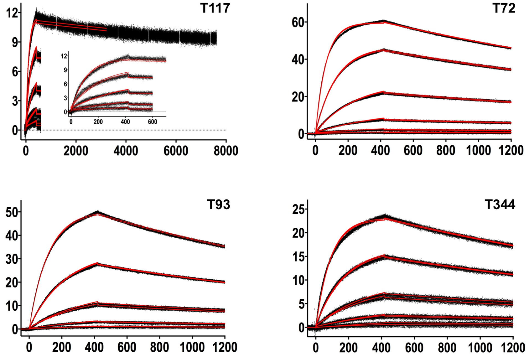 SPR sensorgrams of the interactions between 4E10 and the indicated ESs are shown.