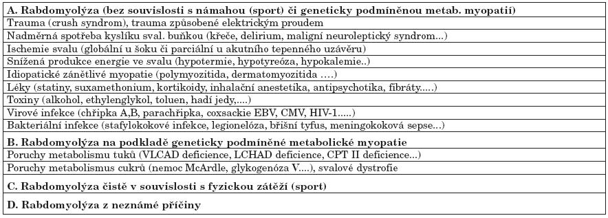 Příčiny rabdomyolýzy (zpracováno dle literatury uvedené v článku).