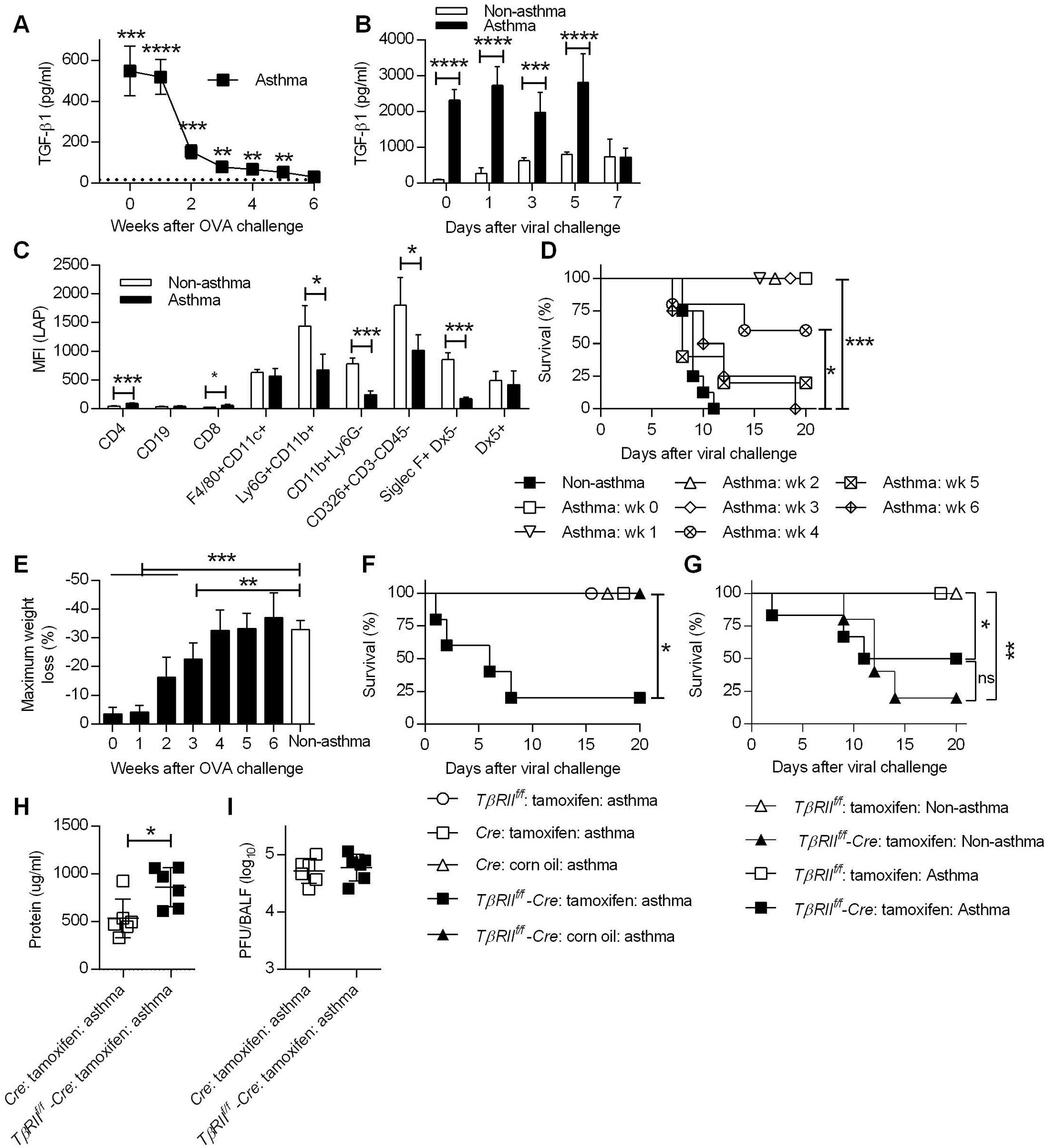 TGF-β mediates increased resistance in asthmatic mice.