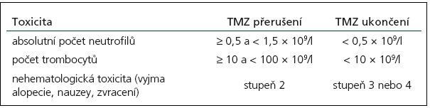 Přerušení nebo ukončení podávání temozolomidu (TMZ) během souběžné léčby s radioterapií [dle SPC temozolomidu].