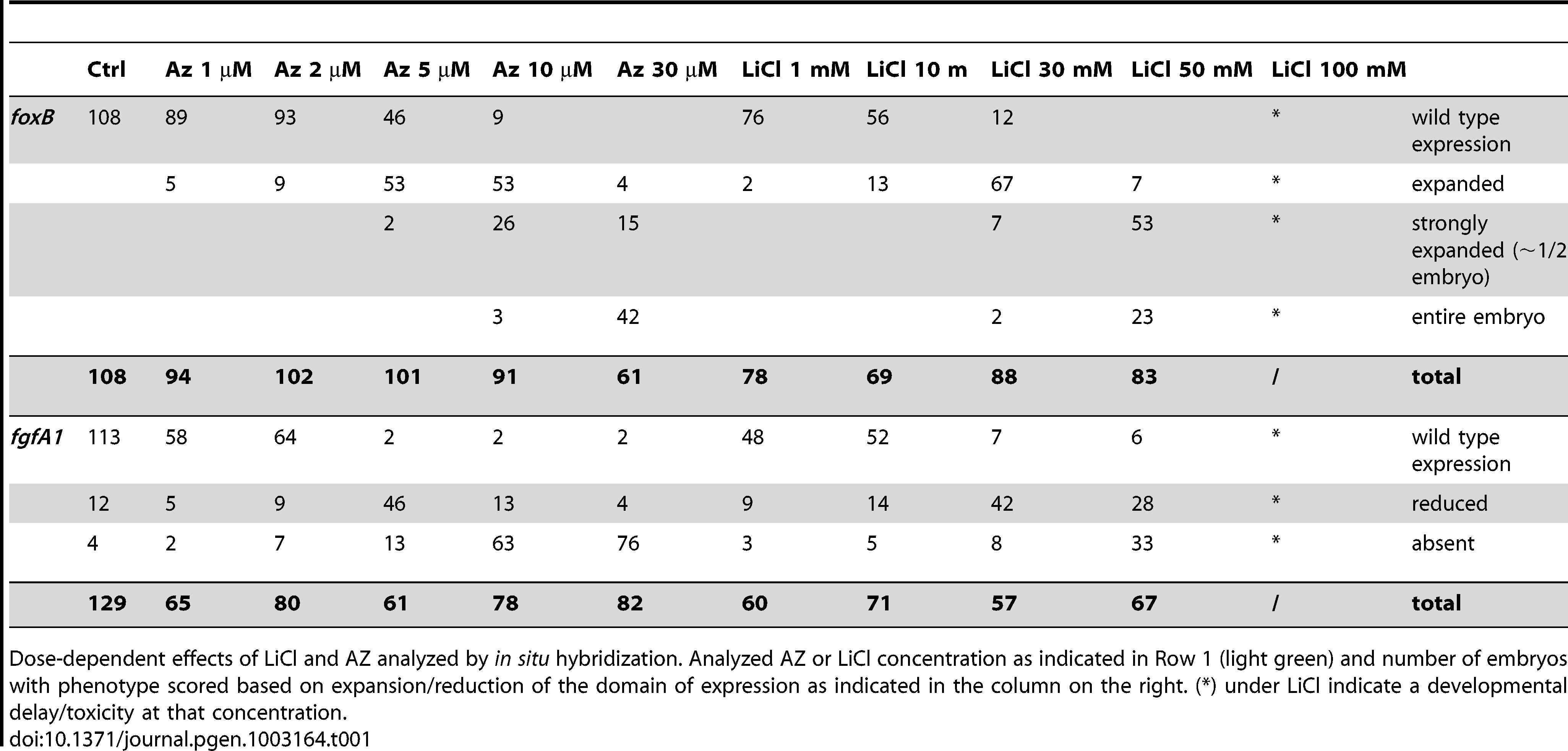 Dose dependent effects of LiCl and AZ on <i>Nv-foxB</i> and <i>Nv-fgfA1</i> expression.