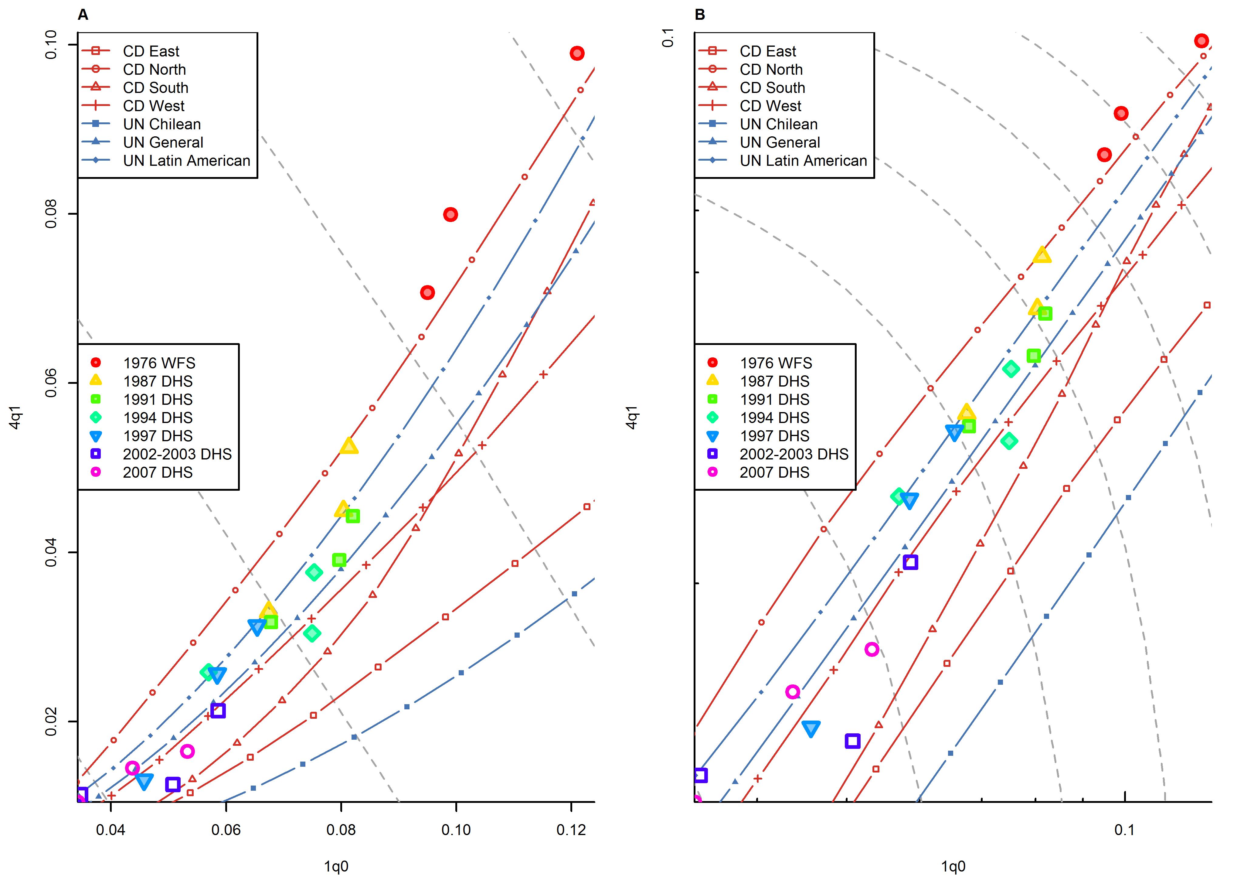 Relationship between <sub>1</sub><i>q</i><sub>0</sub> and <sub>4</sub><i>q</i><sub>1</sub> in Indonesia (WFS and DHS data).