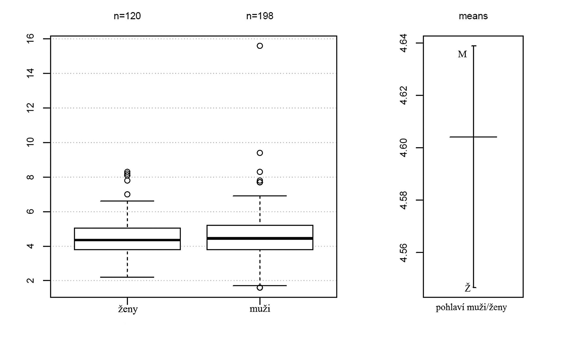 Rozložení hodnot glykémie před operací u mužů a žen