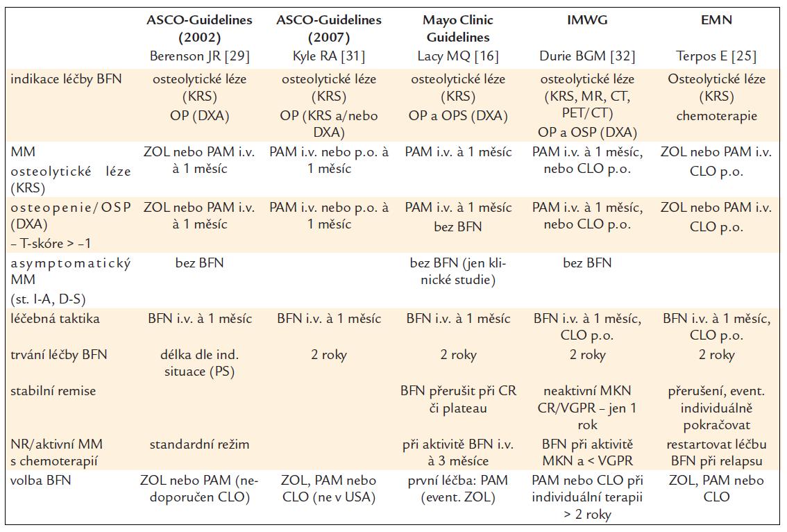 Srovnání různých guidelines pro prevenci a léčbu myelomové kostní nemoci [16,25,29,31,32].
