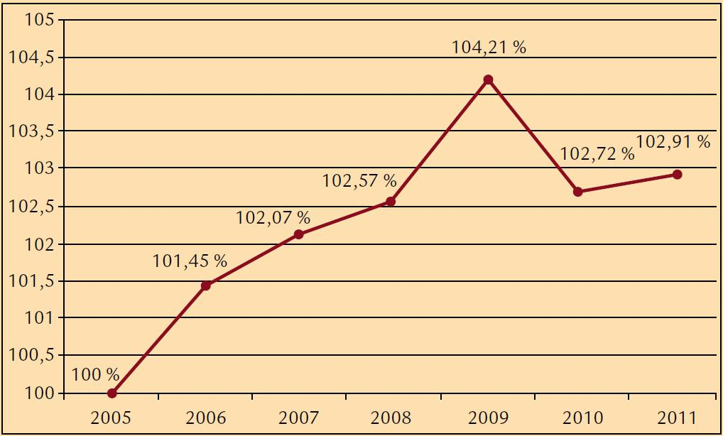 Meziroční nárůsty (v %) diabetické retinopatie v období 2005–2011.