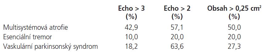 Rozložení echogenity a obsahu SN.