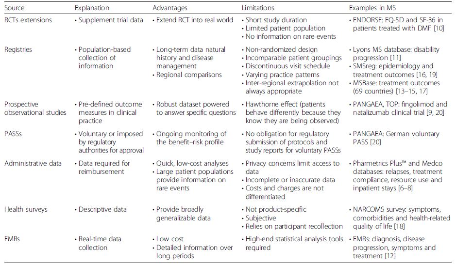 Methodologies for collecting real-world data [4] and examples of their application to multiple sclerosis (MS) studies
