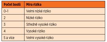 Vyhodnocení klinického indexu.