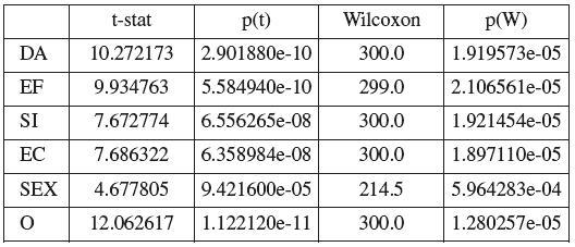 Hodnocení diference položek QoL před uretrolýzou a 12 měsíců od provedení uretrolýzy pomocí párového t-tesu a neparametrického Wilcoxonova testu