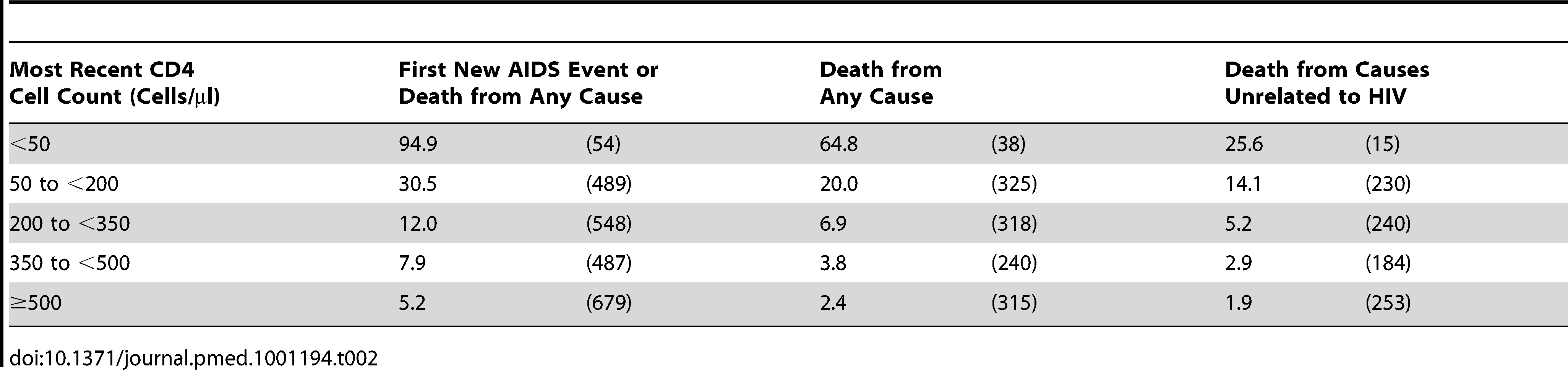 Event rates in CD4 strata among the 75,336 patients with at least one suppression episode while on cART: event rates per 1,000 y of suppressed viral load (number of events) by outcome.