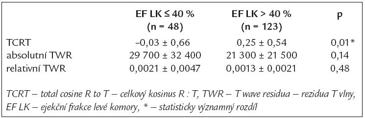Vztah TCRT a TWR k ejekční frakci levé komory.