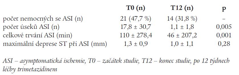 Změny výskytu asymptomatické ischemie u podstudie s 24hodinovým monitorováním EKG (n = 44)