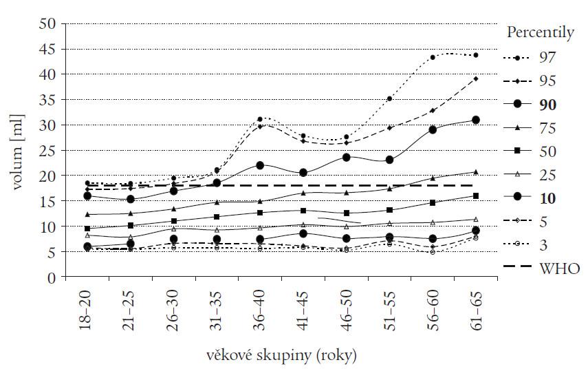 Volum štítné žlázy u žen (n = 971), jodurie > 100 μg/l. Křivky 3.–97. percentilu. Doporučená horní hranice normy pro ženy dle WHO 18 ml (rovná přerušovaná čára).