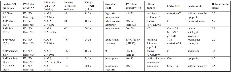 Paroxysmální noční hemoglobinurie jako klonální evoluce po imunosupresivní léčbě (PNH/AA syndrom) – charakteristika pacientů.