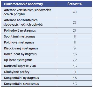 Okulomotorické abnormity.