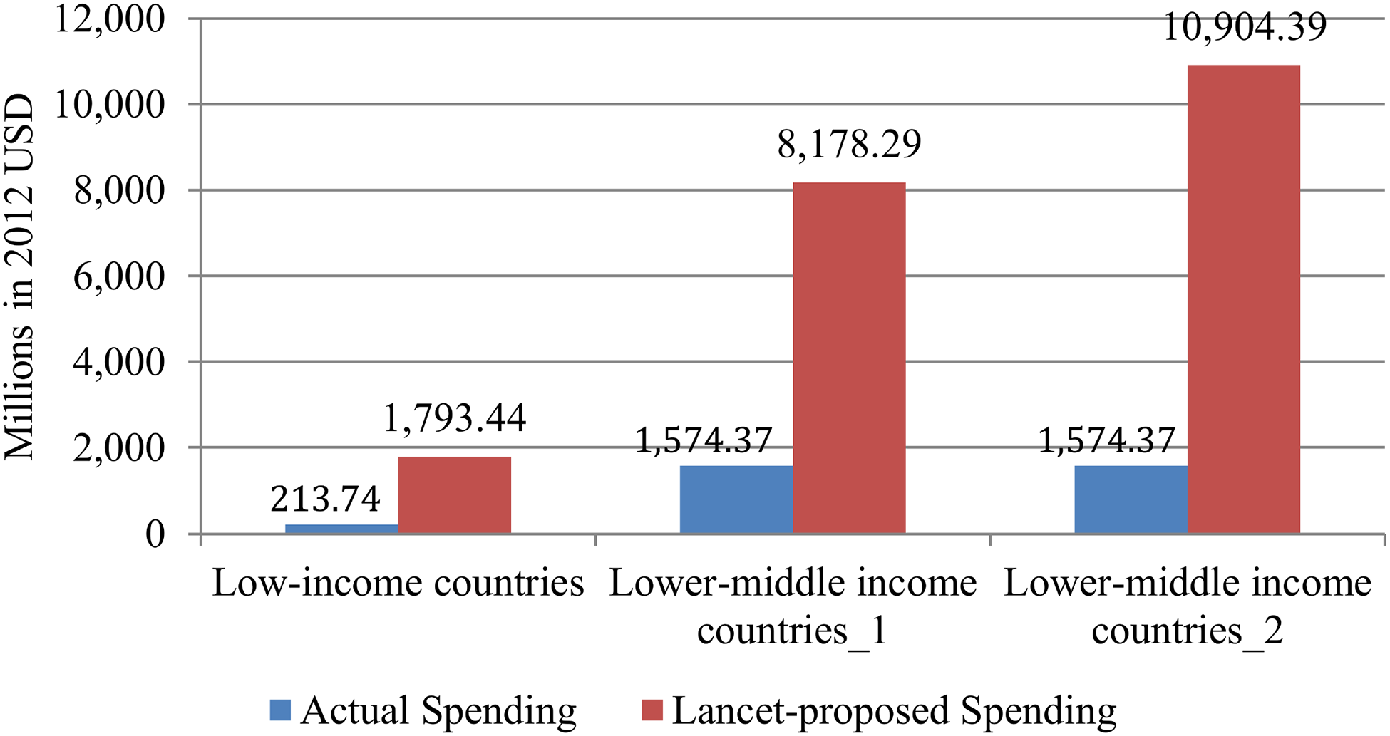 Financial gap between actual spending and spending proposed by the Lancet Global Mental Health Group (LGMHG).