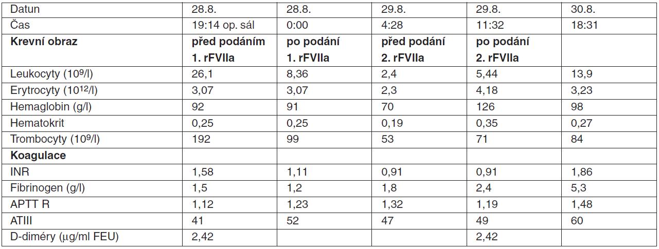 Poranění jater s difuzním krvácením: hodnoty krevního obrazu a parametrů koagulace