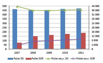 Počet domovů pro seniory (DS) a domovů se zvláštním režimem (DZR) a počet obyvatel v těchto zařízeních v letech 2007–2011 (zdroj dat: MPSV (2012)) Pozn.: Po přijetí zákona o sociálních službách přestaly být v rámci sociálních statistik sledovány domy s pečovatelskou službou (DPS), které nejsou dle zákona sociální službou, ale druhem bydlení v tzv. bytech zvláštního určení. Některá zařízení byla transformována na domovy pro seniory a jiná na DPS, což ovlivňuje srovnatelnost údajů o kapacitě a počtu zařízení těchto pobytových zařízení sociálních služeb před a po roce 2007.