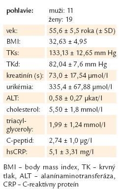 Charakteristiky sledovaného súboru novozistených pacientov s DM 2. typu.