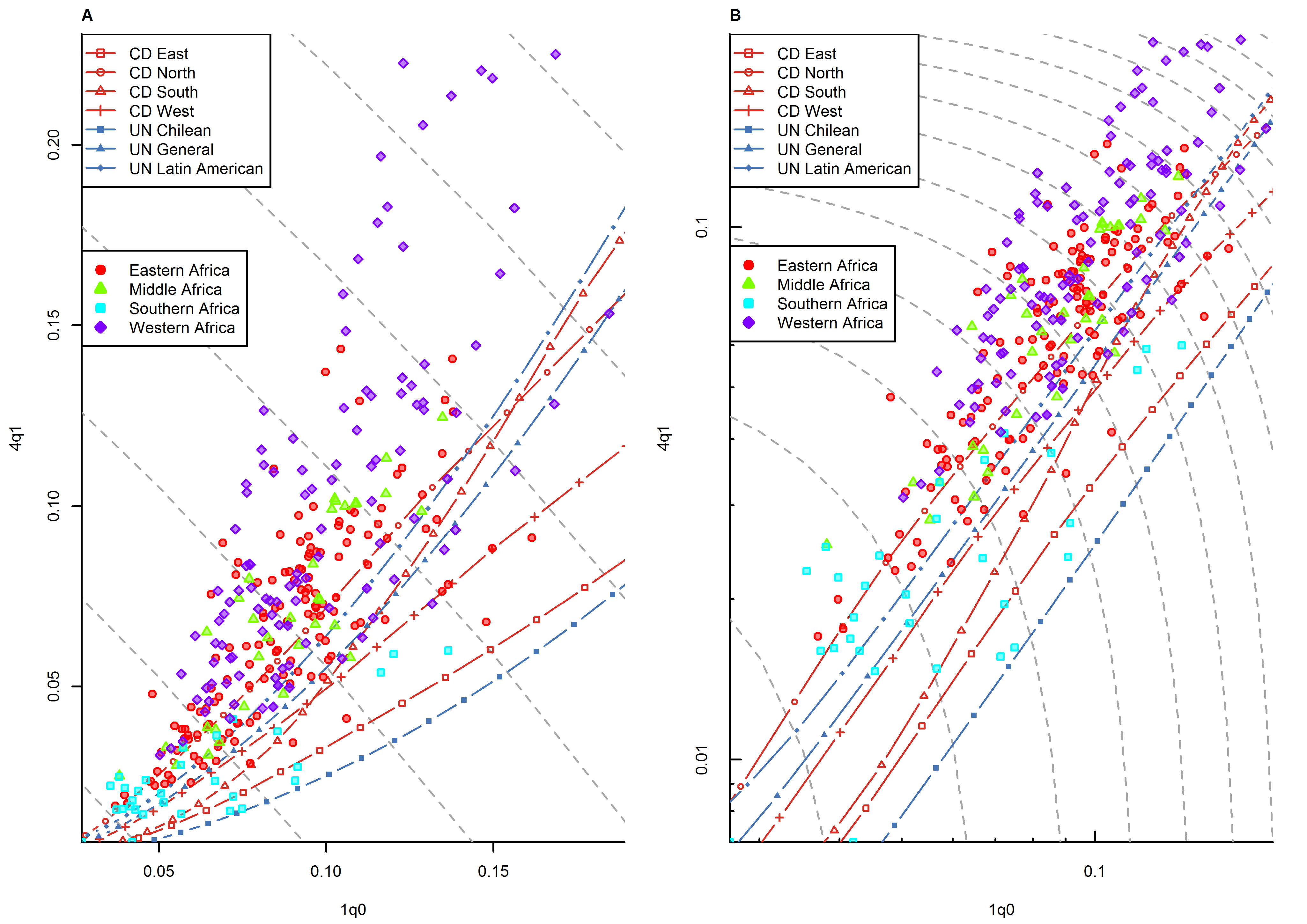 Relationship between <sub>1</sub><i>q</i><sub>0</sub> and <sub>4</sub><i>q</i><sub>1</sub> in country-years of the WFS and DHS surveys: sub-Saharan Africa.