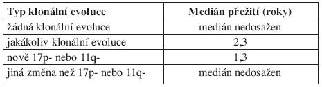 Medián přežití od doby zjištěné klonální evoluce (medián sledování 2,1 roků). Podle Shanafelta (2008).