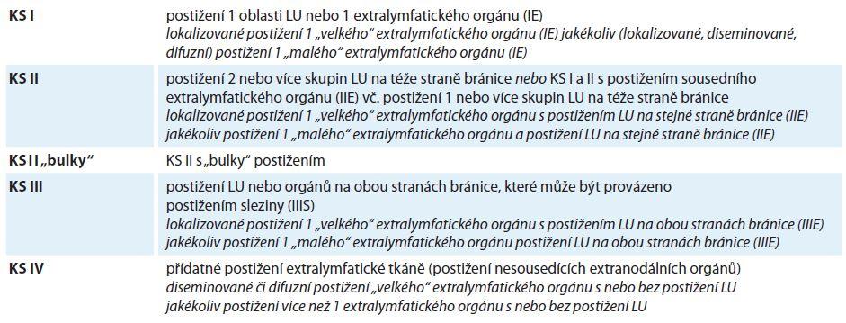 Revidovaná Ann Arbor (AA) klasifikace dle IWG z roku 2014 a doplněná, resp. modifikovaná klasifikace dle Kooperativní lymfomové skupiny (KLS) (toto označené kurzívou).