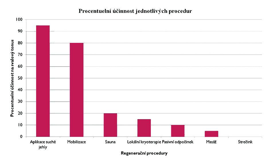 Procentuální účinnost jednotlivých procedur.
