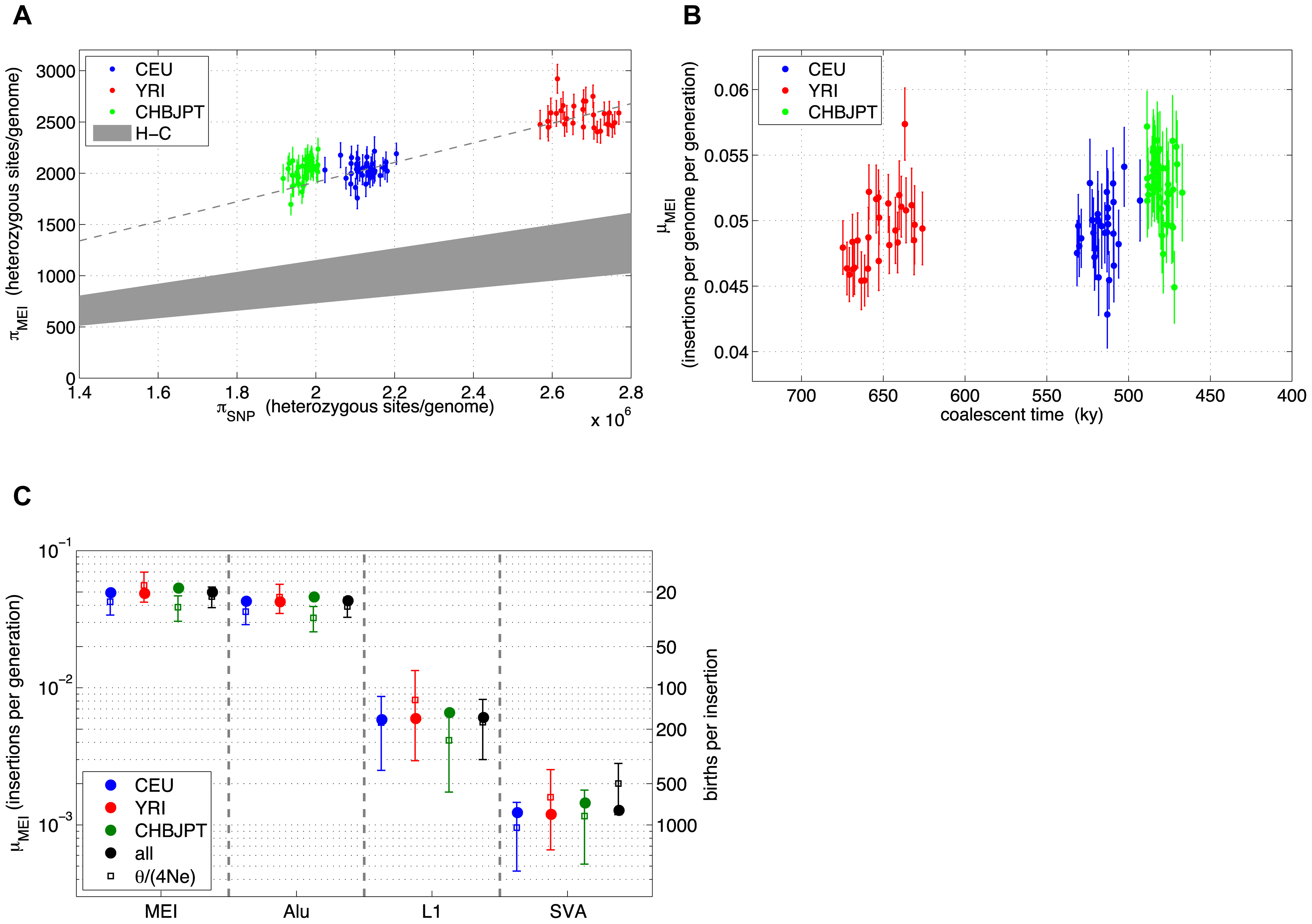 MEI and SNP heterozygosity in low coverage samples.
