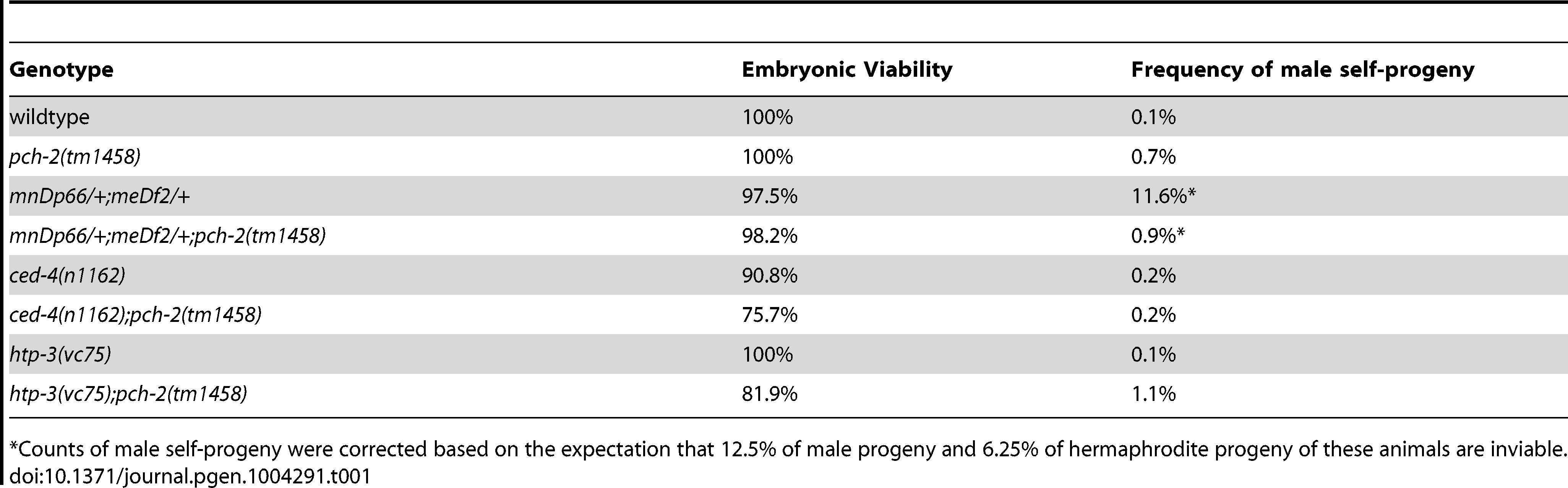 Embryonic viability and frequency of male self-progeny of various mutants.