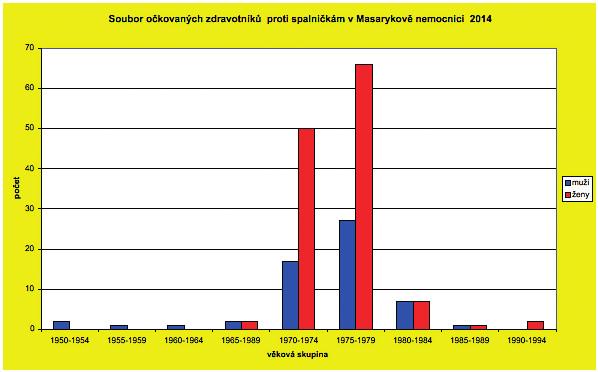 Soubor očkovaných zdravotníků proti spalničkám v Masarykově nemocnici 2014 Fig. 3. Health professionals from the Masaryk Hospital vaccinated against measles in 2014