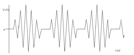 Křivka směsného proudu. Nejedná se o směs předchozích křivek. Křivka je částečně tlumená s vrcholy vyššího napětí. Řez je méně precizní s variabilním poškozením laterálních okrajů při dostatečné hemostáze.