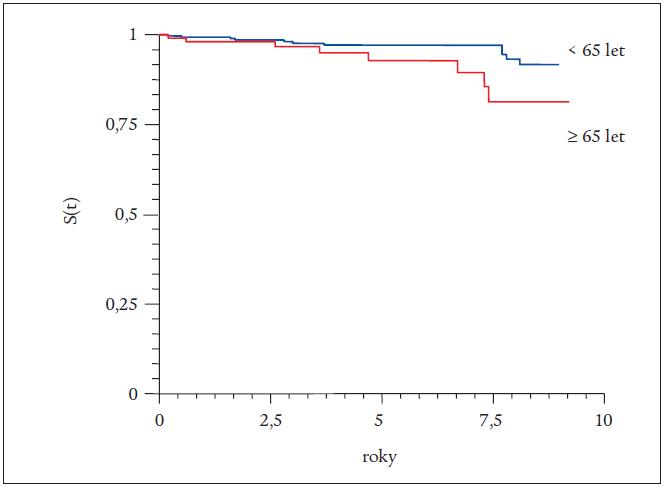 Kaplan-Mayerova křivka celkové úmrtnosti.