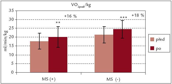 Vrcholová spotřeba kyslíku na 1 kg hmotnosti před rehabilitací a po ní – srovnání souborů MS(+) a MS(–). *** p < 0,001, ** p < 0,01