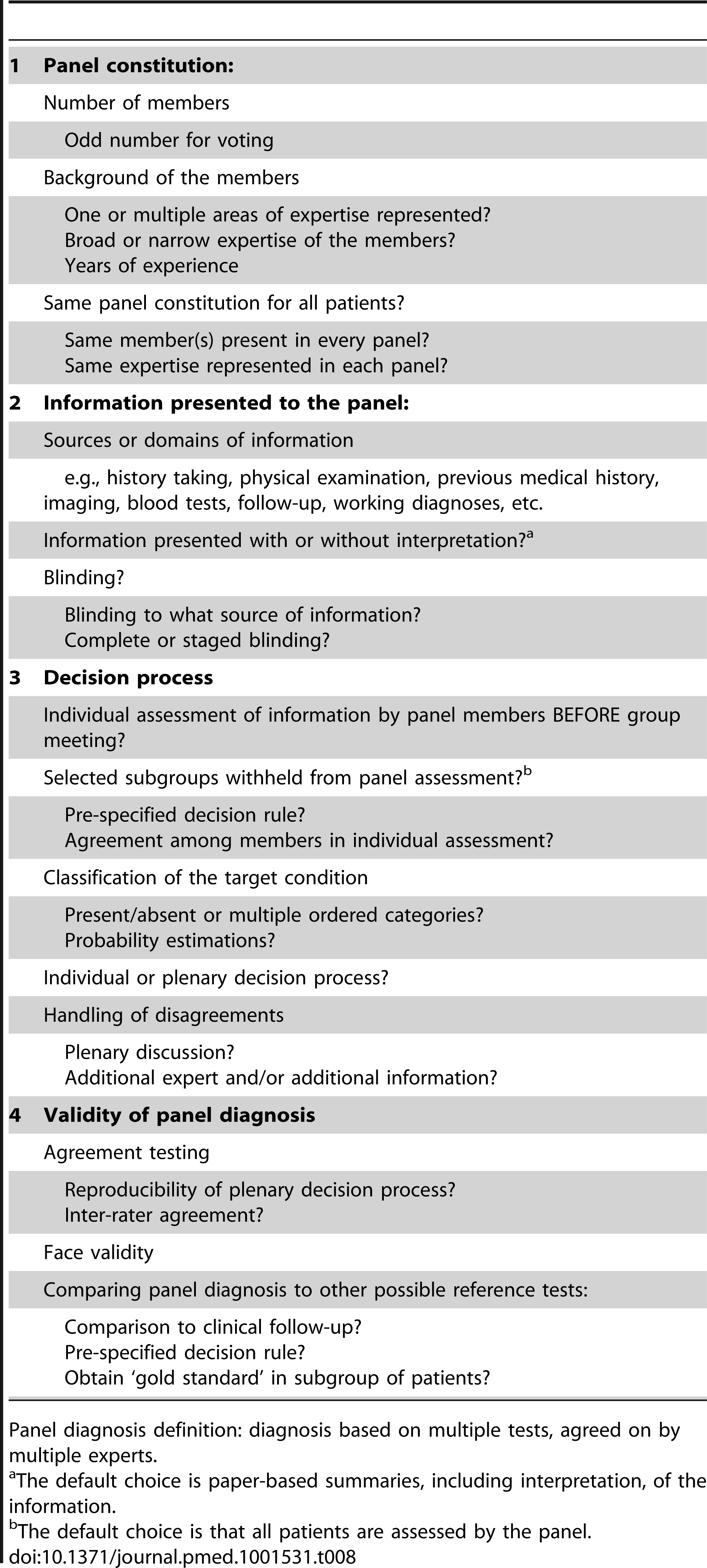 Options to consider when reporting or designing a study using a panel diagnosis as reference standard.