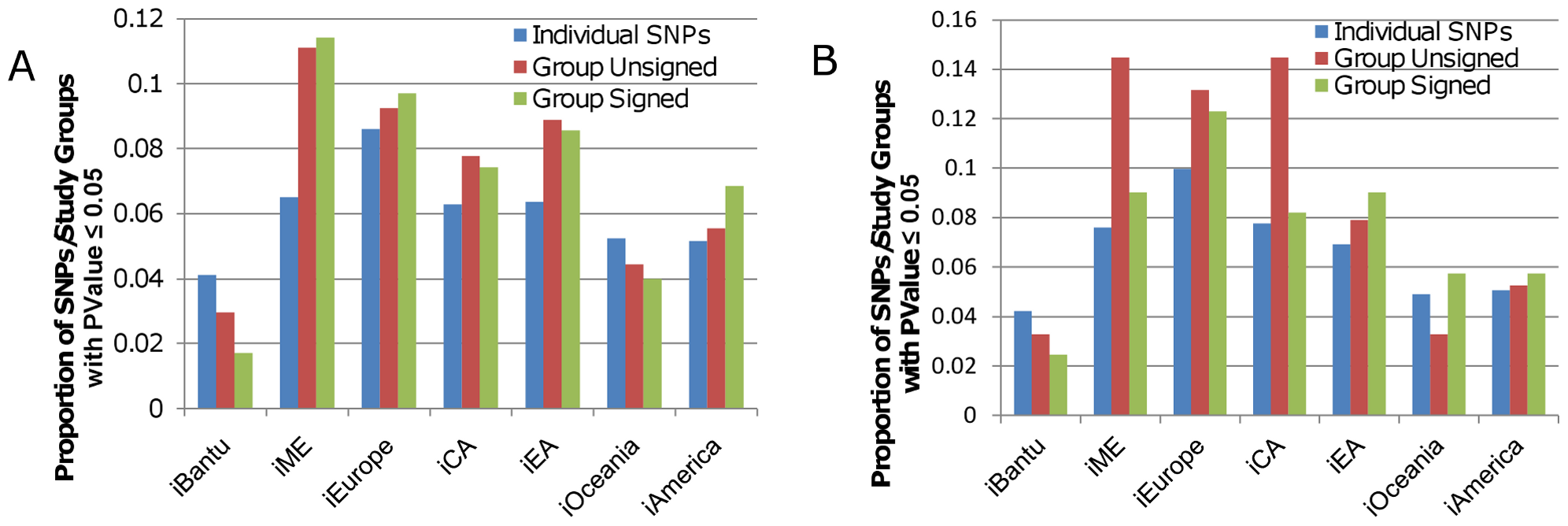 Proportion of SNPs and study groups with P-values ≤0.05 for iHS scores.