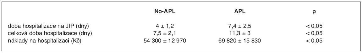 Porovnání doby hospitalizace a nákladů u pacientů s APL