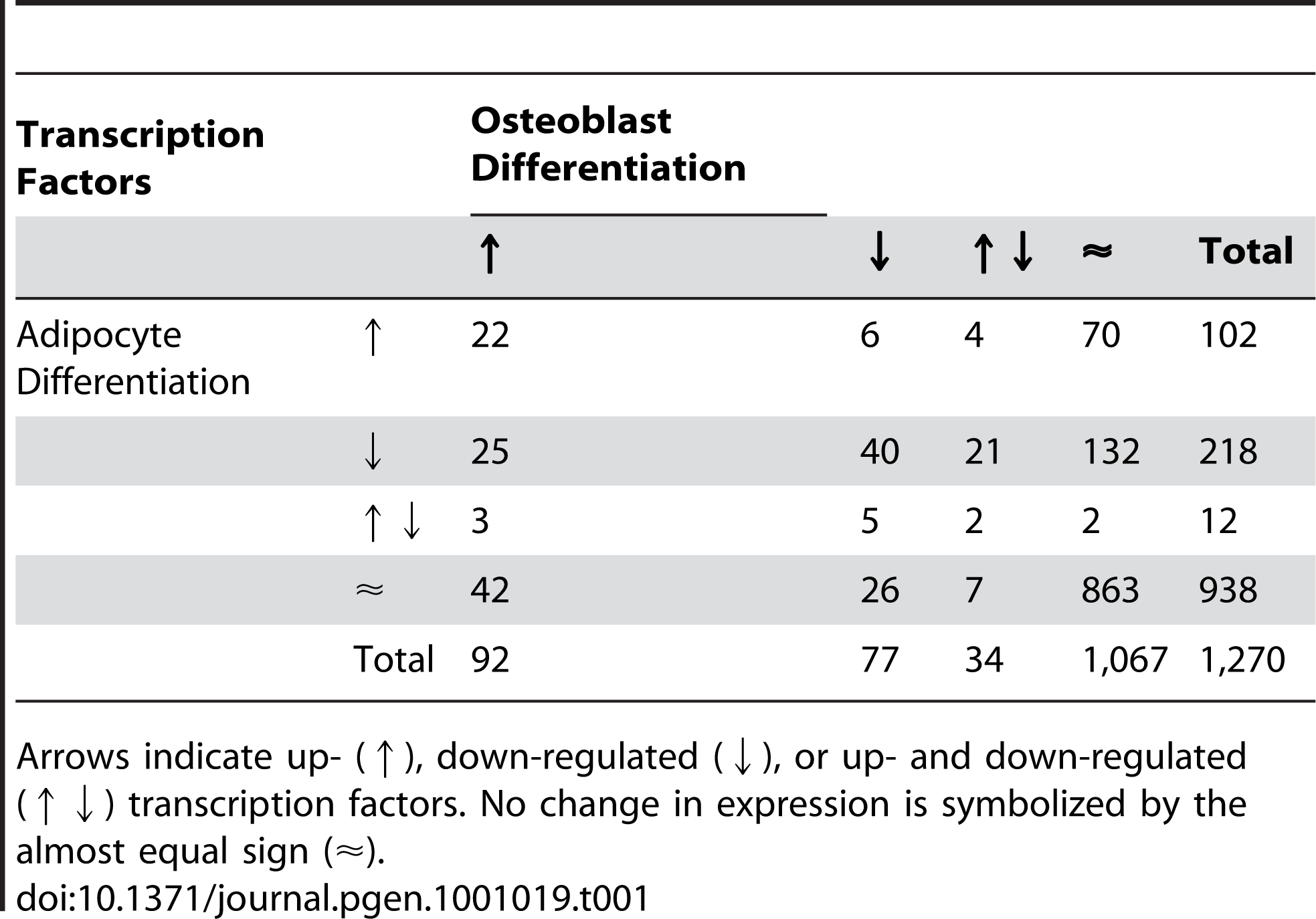 Expression behavior of 1,270 transcription factors selected from all mouse genes (Ensembl release 52) based on GO IDs (<em class=&quot;ref&quot;>Table 3</em>) during osteoblast and adipocyte differentiation.
