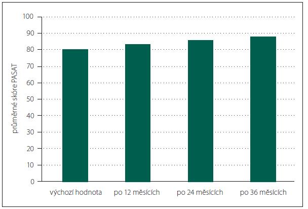 Průměrné hodnoty skóre PASAT v průběhu studie AMETYST u pacientů s dokončenou účastí  (n = 190).