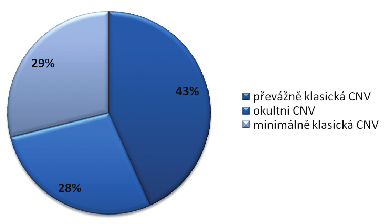 Charakteristika souboru dle typu CNV