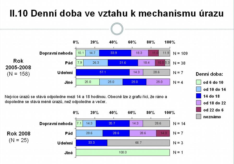 Denní doba ve vztahu k mechanismu úrazu (zdroj NRDU 2008)
