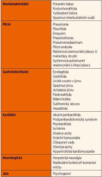 Diferenciální diagnostika bolestí na hrudi u dětí a dospívajících.