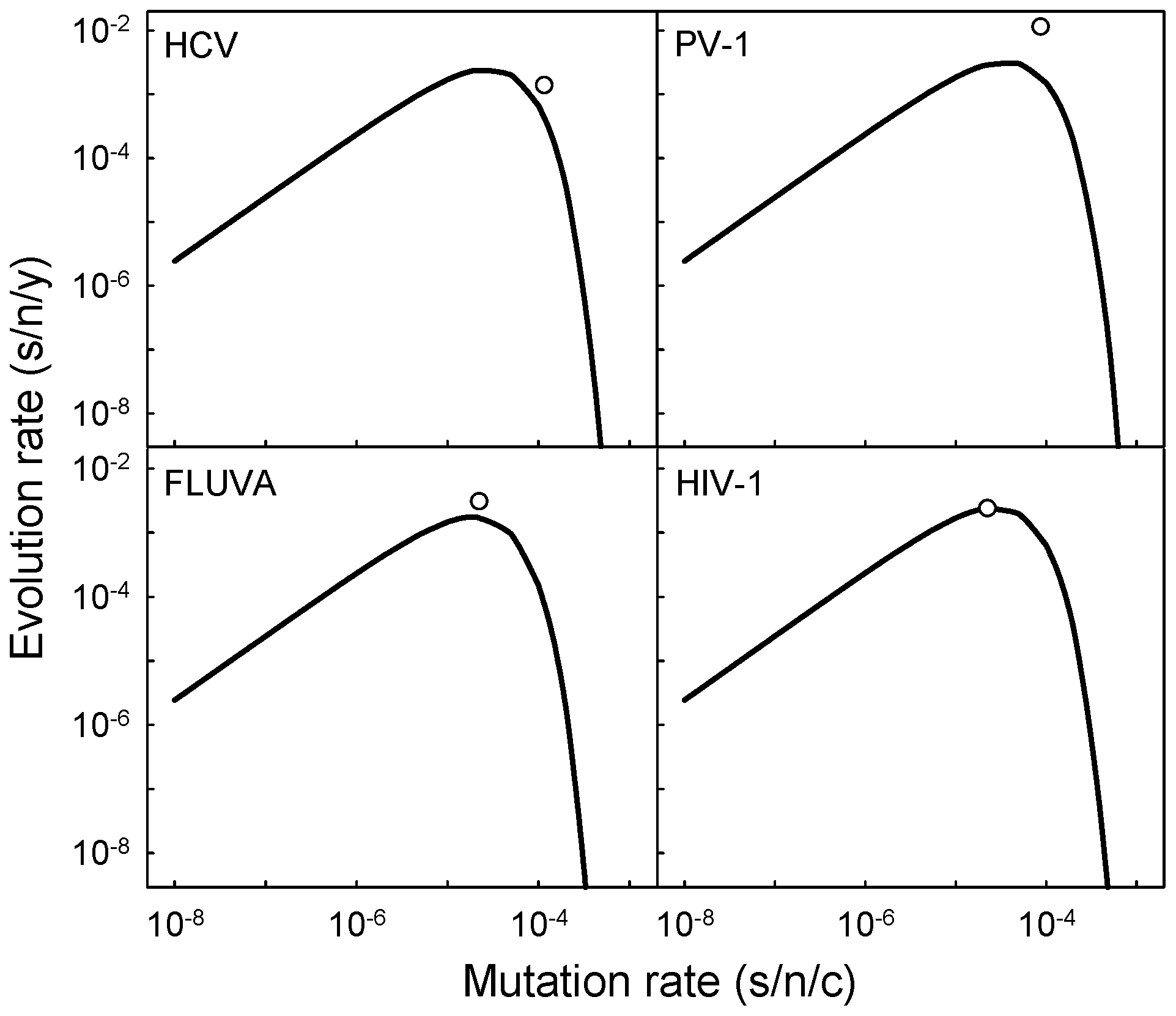 Expected relationship between mutation and evolution rates according to the neutral-deleterious evolution model for four human viruses: HCV (hepatitis C virus), PV-1 (poliovirus 1), FLUVA (influenza A virus), and HIV-1 (human immunodeficiency virus 1).