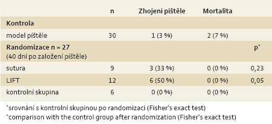 Souhrn výsledků ve skupině modelu píštěle a jednotlivých intervenčních skupinách a kontrolní skupině po randomizaci. Tab. 1. Summary of the results in the group with fistula model and each intervention groups and control group after randomization.