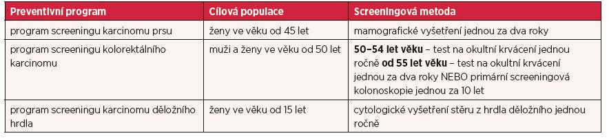 Programy pro screening nádorových onemocnění dle doporučení Rady EU a jejich dostupnost v České republice