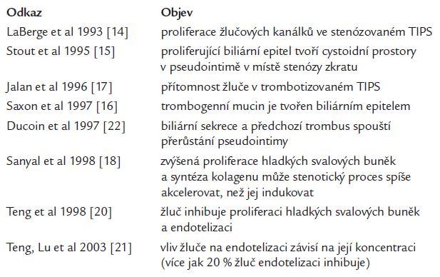 Historie vztahu biliárního poškození a dysfunkce TIPS.