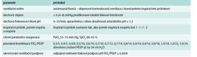 Přehled vybraných údajů z protokolu ARMA studie. Upraveno podle [36]
